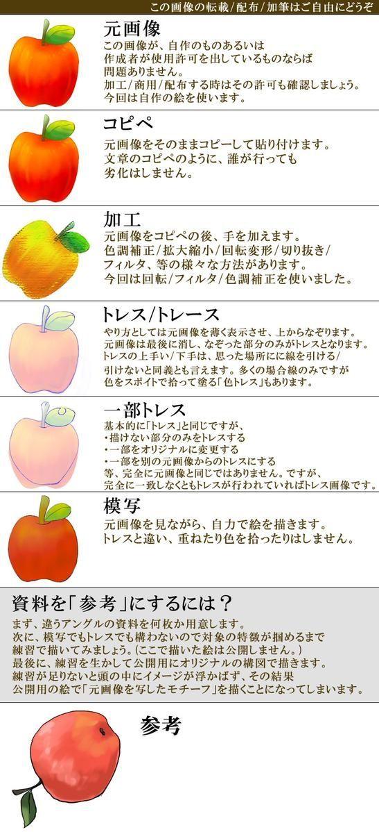 Fig2.絵の描き方の種類と解説