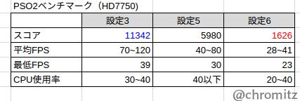 HD7750のベンチマーク(表)