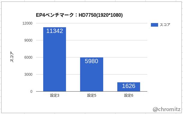 HD7750のベンチマーク結果(グラフ)