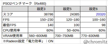 Rx480のベンチマーク(表)