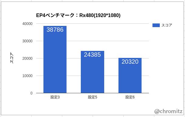 Rx480のベンチマーク(グラフ)
