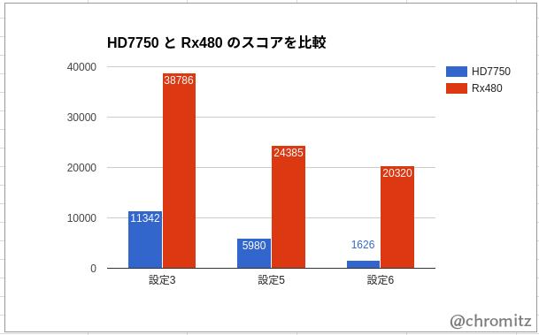 Rx480とHD7750のベンチマークを比較したグラフ