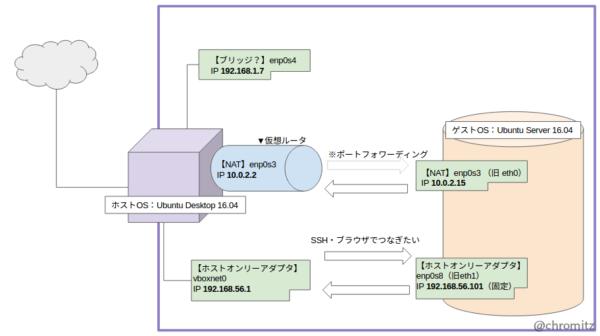 Fig1.ホストOSとゲストOSのネットワーク図