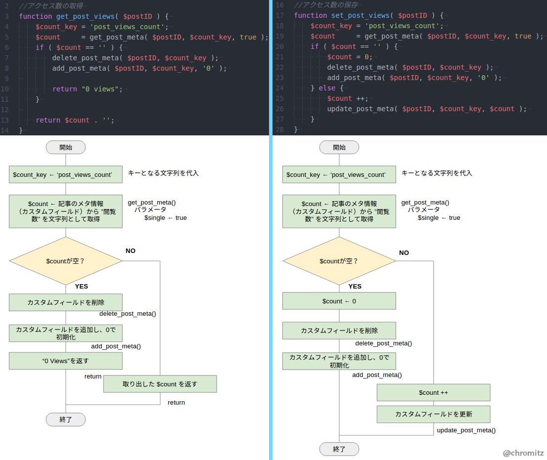 Fig3.コードをフローチャートに起こした画像