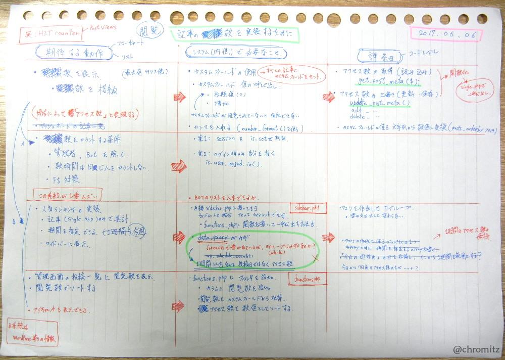 Fig5.去年書いた設計のメモ