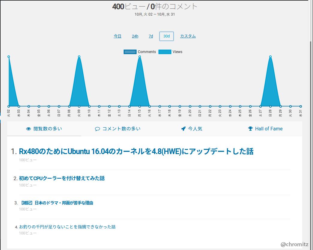 Fig4.数日おきに100viewきっかり閲覧されたグラフ