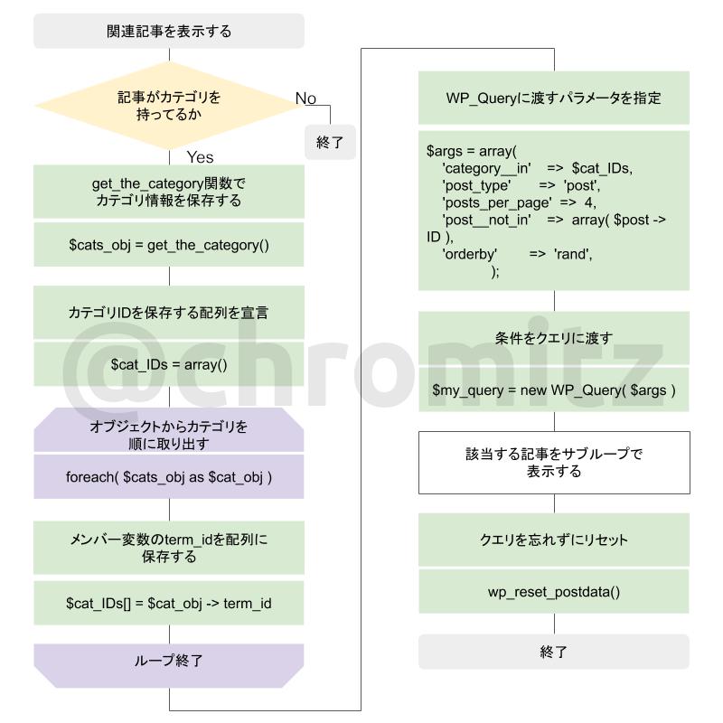 Fig3.関連記事を表示するアルゴリズム