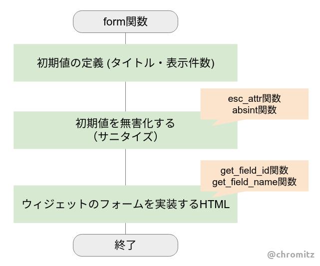 Fig4.form関数を実装するフローチャート