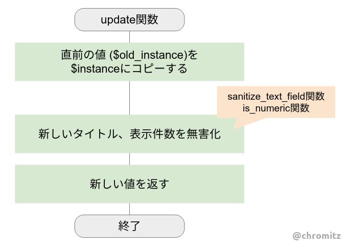 Fig6.update関数を実装するフローチャート