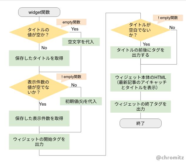 Fig7.widget関数を実装するフローチャート