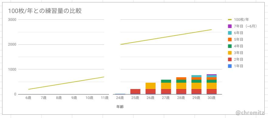 Fig2.年に100枚のペースと自分の経験を比較したグラフ