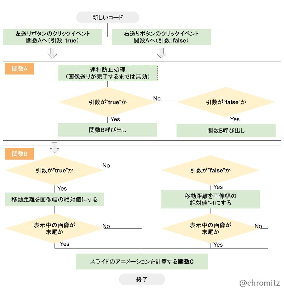 Fig6.改善後のイメージスライダーのアルゴリズム