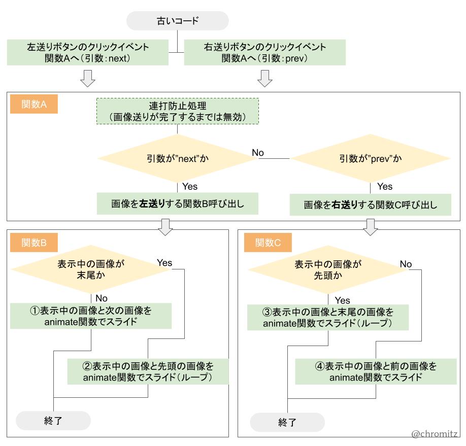 Fig5.改善前のイメージスライダーのアルゴリズム