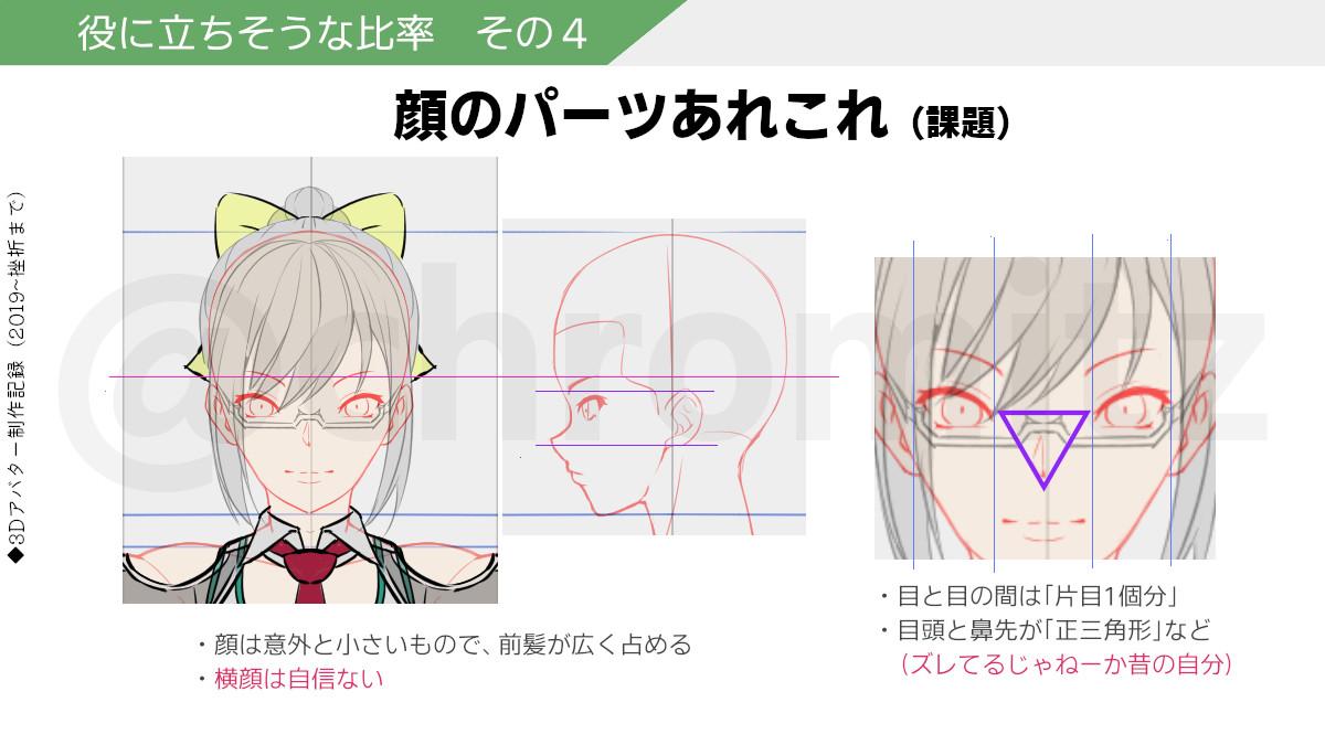 挿絵:顔のパーツの比率